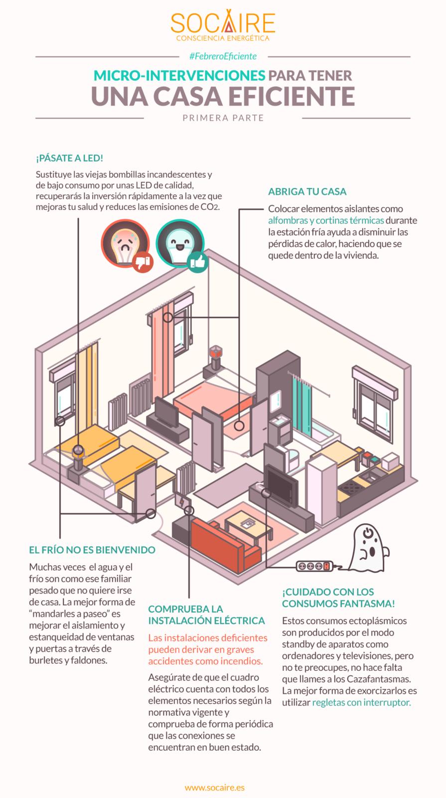 Microintervenciones para tener una casa eficiente