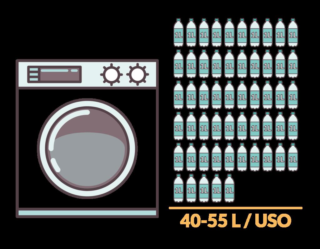 infografía del agua gastada por una lavadora