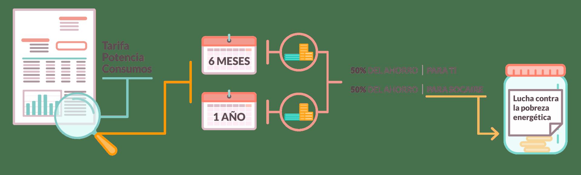 Proceso de optimización de facturas