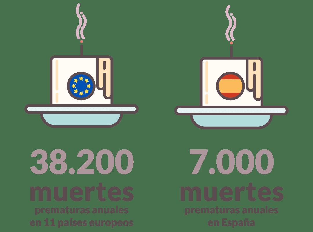38200 muertes relacionadas con pobreza energética en Europa y 7000 en España