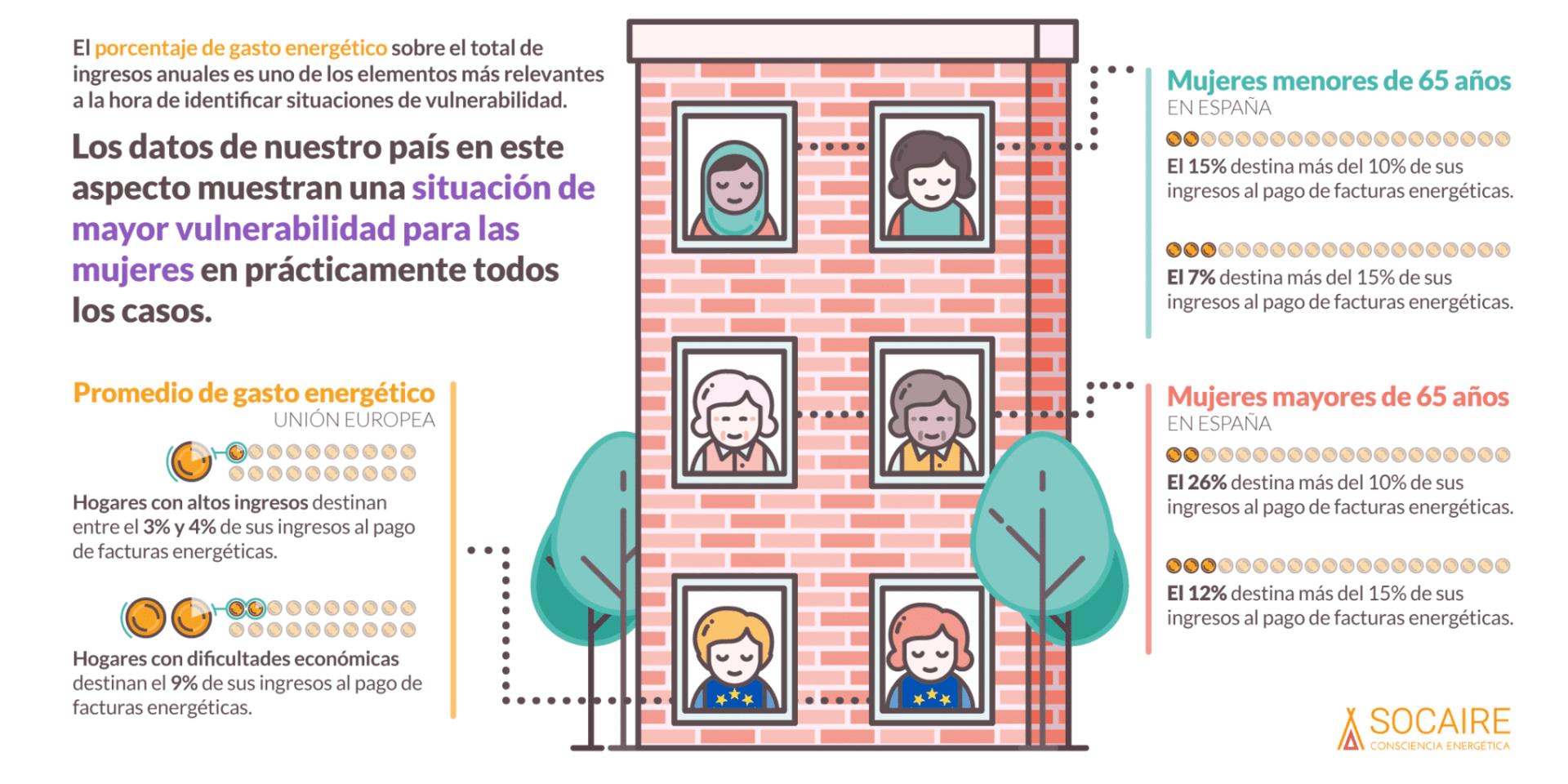 pobreza energética y desigualdad de género en España
