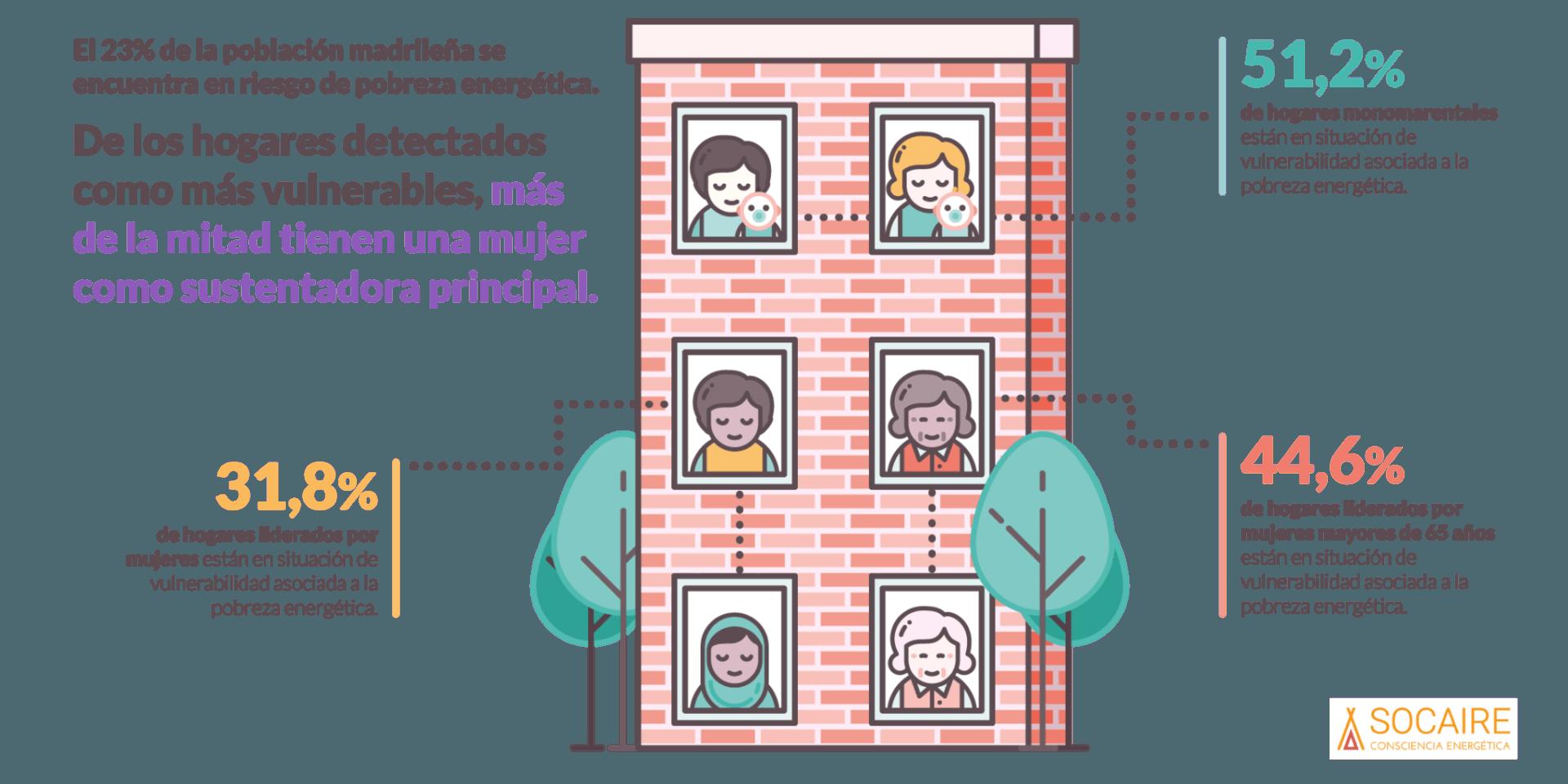pobreza energética y desigualdad de género en Madrid